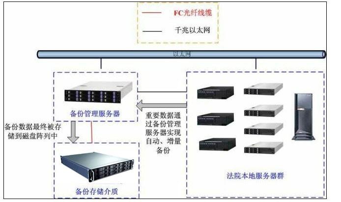 曙光的DS600系列磁盘阵列,方案结合了法院业务和管理系统的数据处理特点,并通过实时备份、7 x 24不间断运行、从中央到地方实行集中数据管理的概念,为重庆46家法院解决了以往数据弱安全性带来的所有问题,不但使整个数据安全保证措施呈树状汇聚到重庆高级人民法院,更在每个中院、区县级法院本地实现了实时备份及整体容灾,解决了以往濒临解决的技术难题。 项目总结 备份系统采用全冗余架构整机无线缆连接,充分的保障了产品的可靠行和可维护性,在磁盘阵列和服务器之间采用多路径技术,保障了数据链路的可靠性。DS600磁盘阵